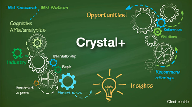 What is Crystal+?