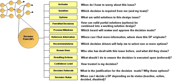 Attributes of a Decision Point that is embedded in a Decision Point network