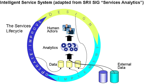 Services lifecycle