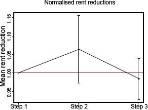 Curam rent rates