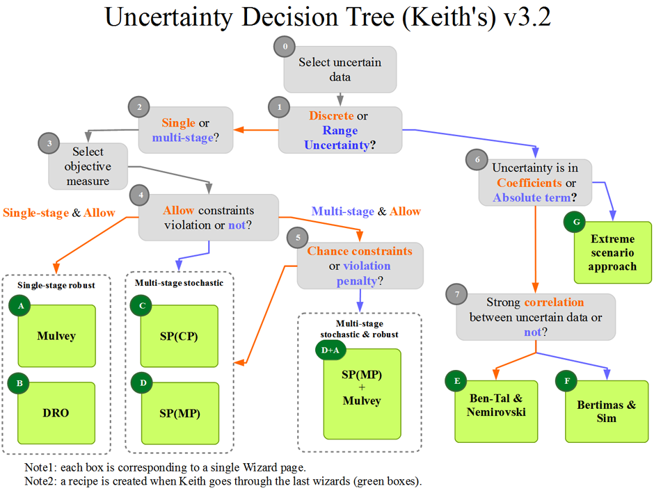 UT decision tree