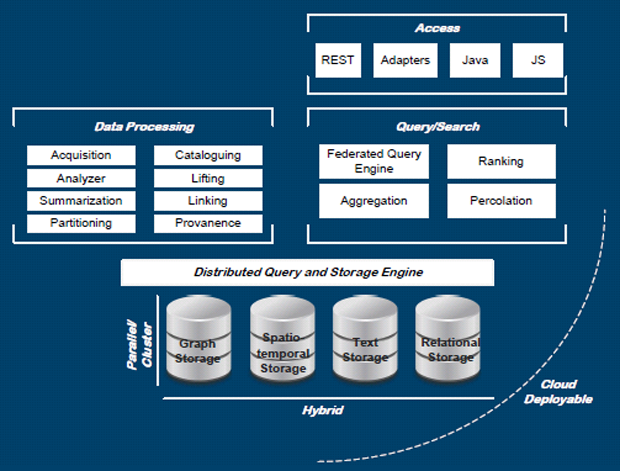Scalink architecture