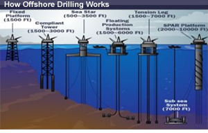 Off-shore drilling challenges