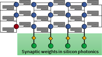 Schematic of all optical  neural network based on Si photonic delay lines (black spirals) and integrated  optical weights