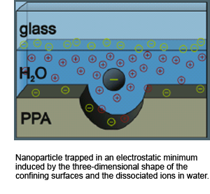 Nanoparticle trapped in an electrostatic minimum