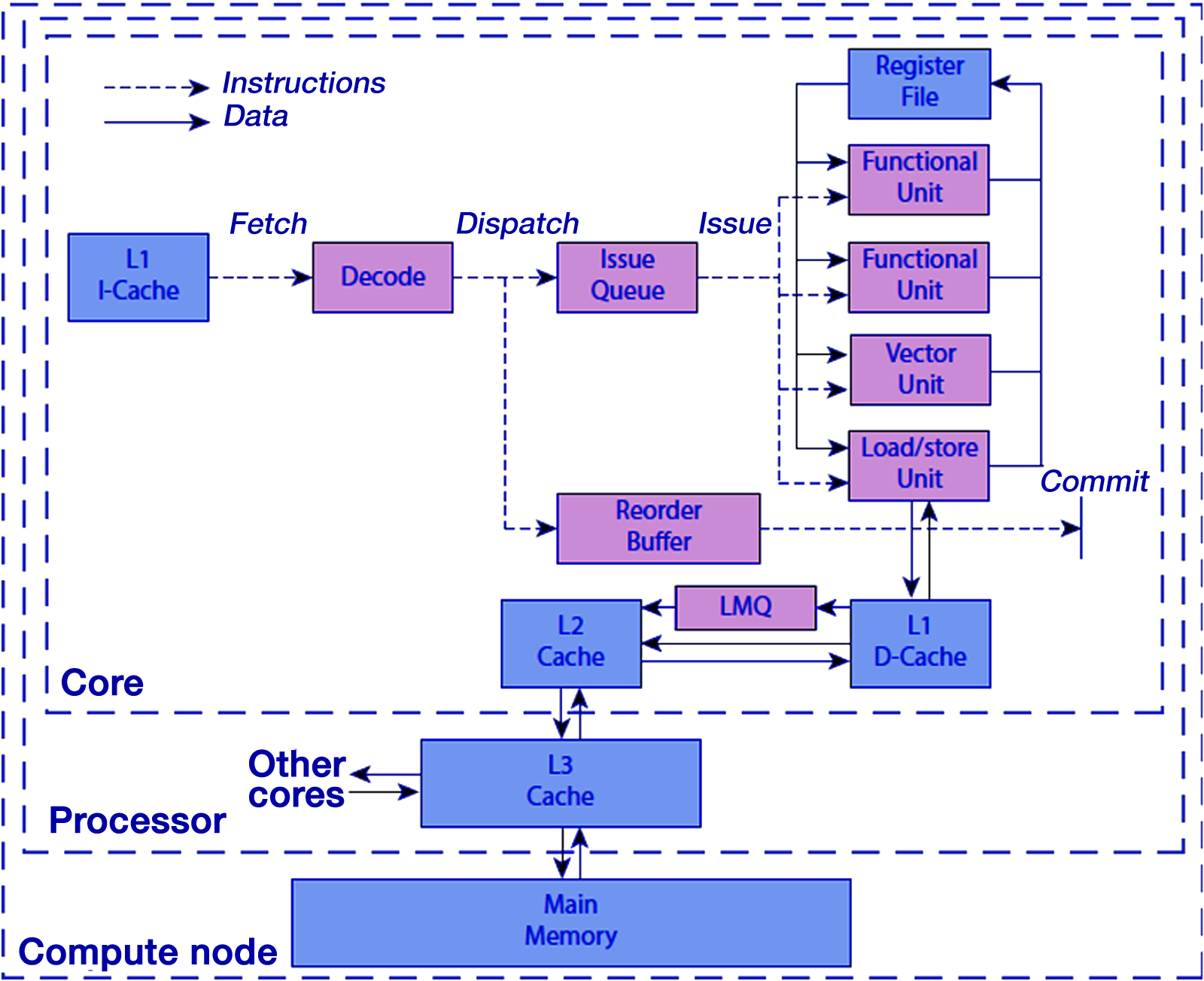 Overview of a compute node modeled in ExaBounds