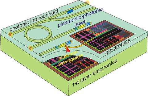 Nanophotonics PLASMIC