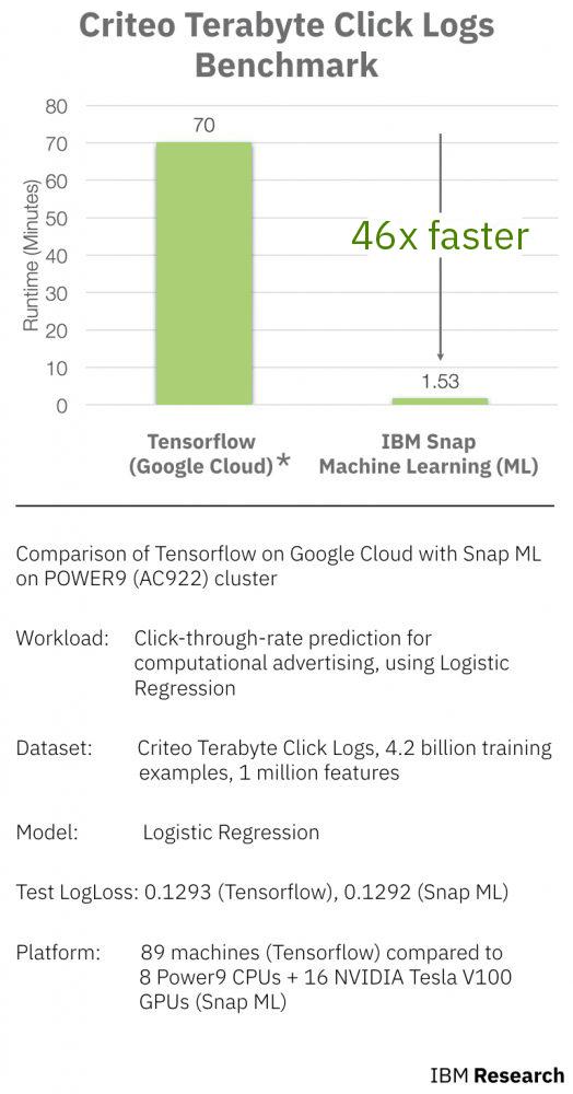 Snap ML, IBM Research Zurich