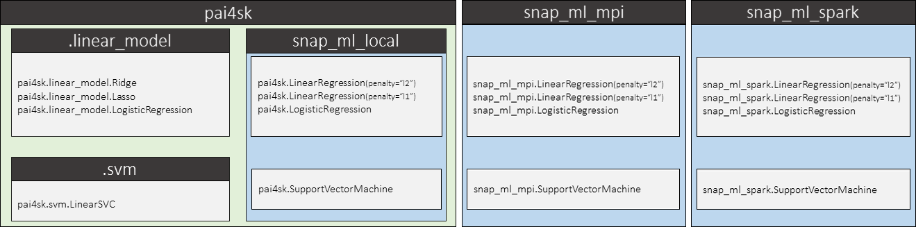 Snap ML documentation