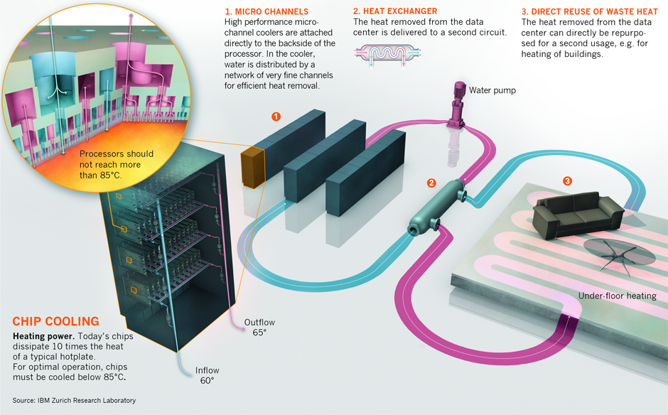 Schematic concept of hot-water-cooled datacenter