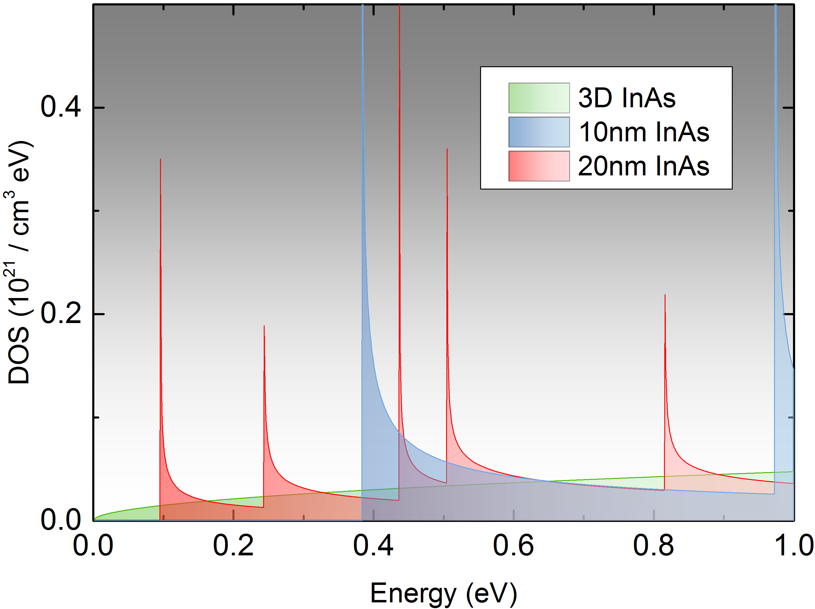 DOS for InAs nanowires