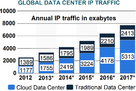 Global data-center IP traffic development from 2012 to 2017