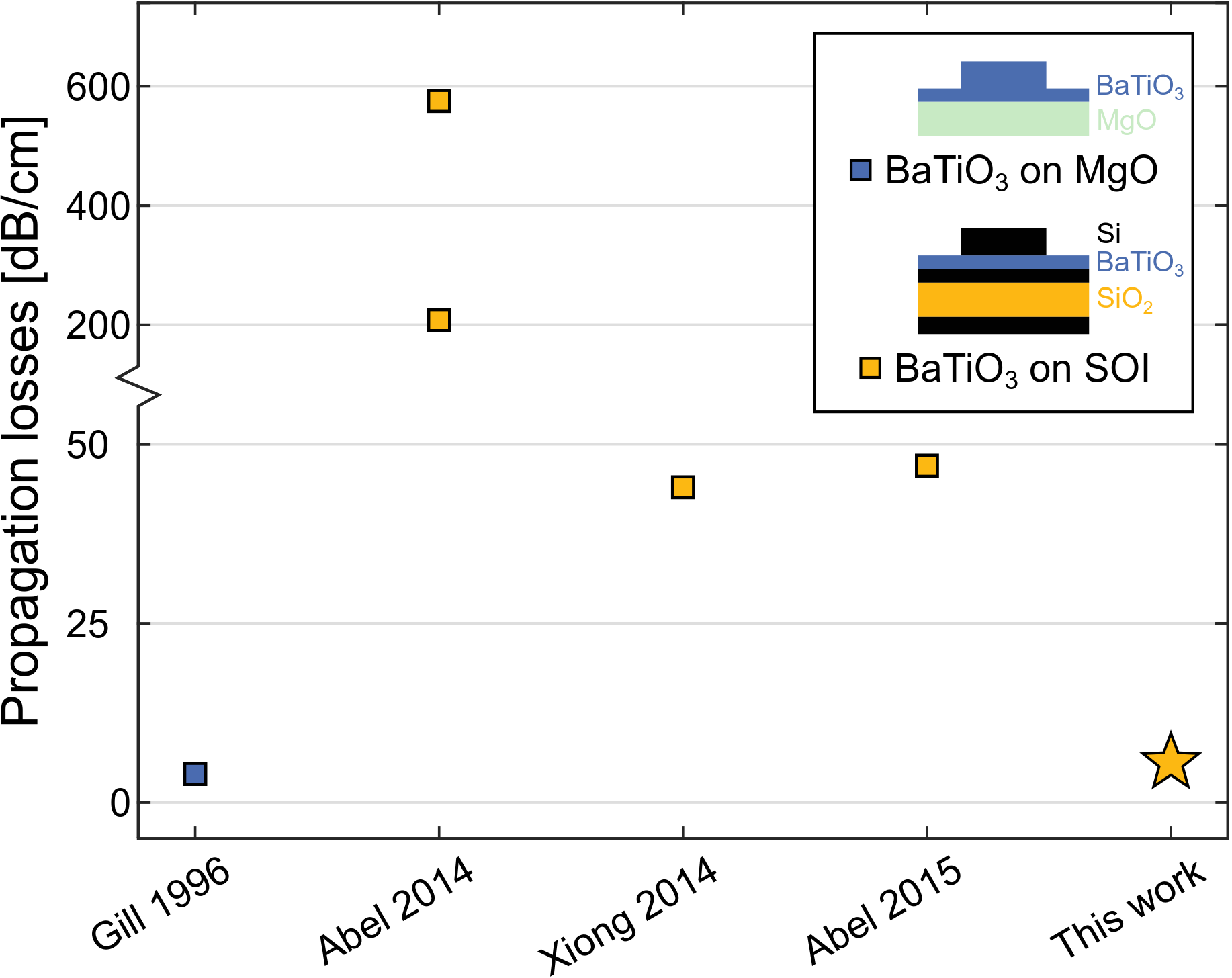 Comparison of previously reported propagation losses in BaTiO3-based waveguides on MgO and Si substrates