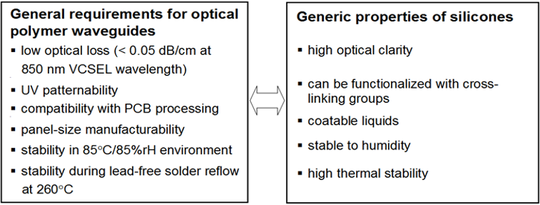 Requirements for MM PWGs used as optical interconnects