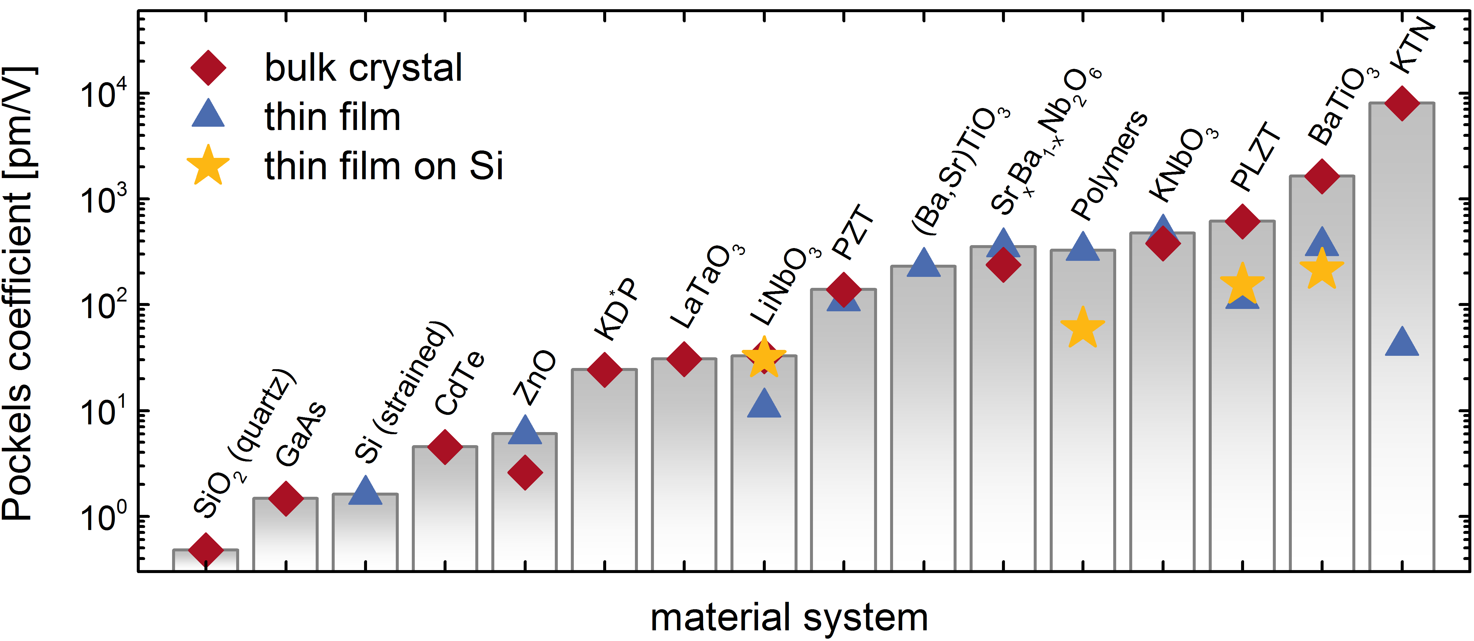 Pockels effect in bulk crystals and thin films for various material systems