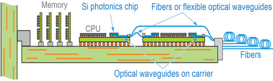 Novel electro-optical Si photonics packaging approach for high-bandwidth communication