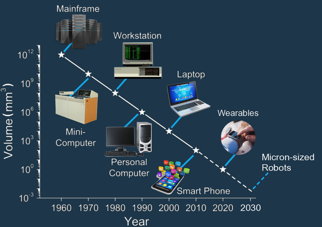 Development  of computers as function of time