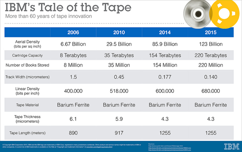 IBM Tale of Tape