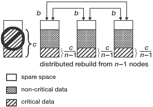 distributed rebuild model