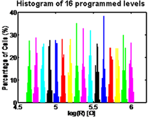 Histogram of the programmed resistance levels in a cell array