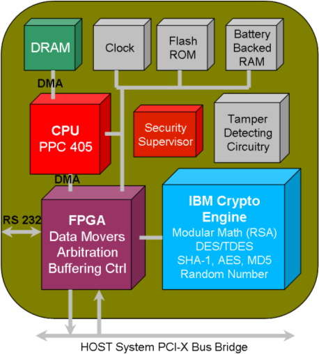 IBM 4764 PCI-X Cryptographic Coprocessor